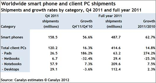 Smartphones outpace PCs for the first time in Q4 2011