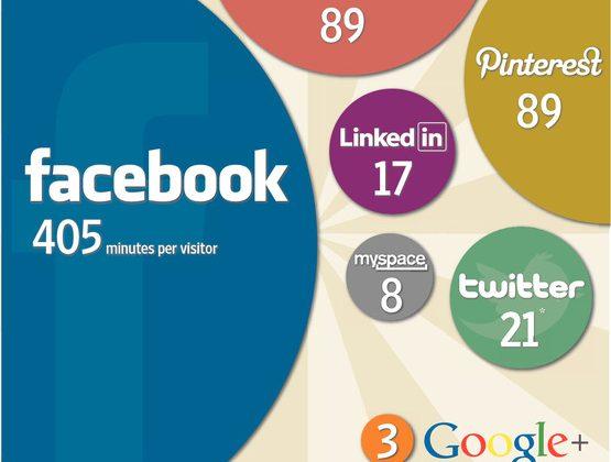 Google+ visitors spend average of three minutes per month