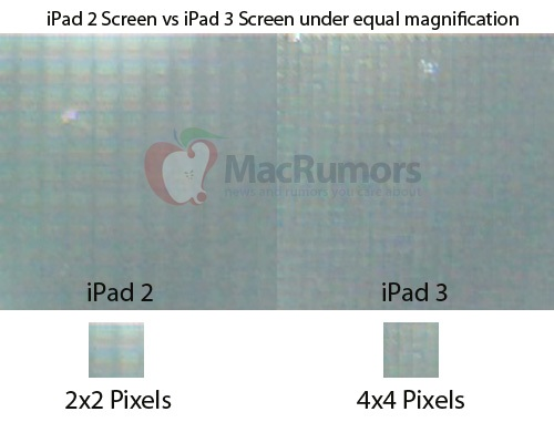 iPad 3 Retina Display allegedly confirmed