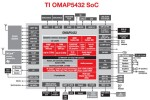 TI OMAP 5 blows past quadcore Tegra 3