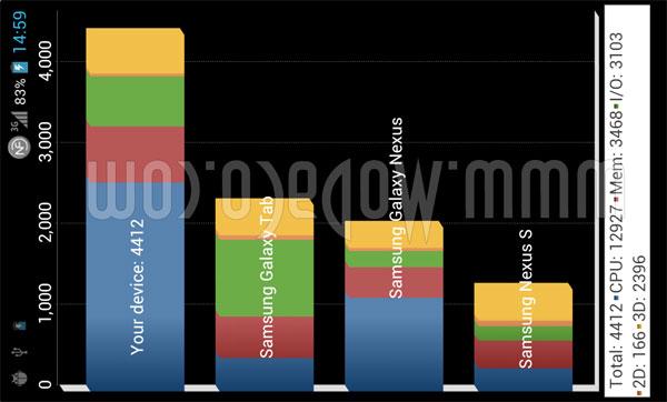 LG X3 Tegra 3 benchmarks leak