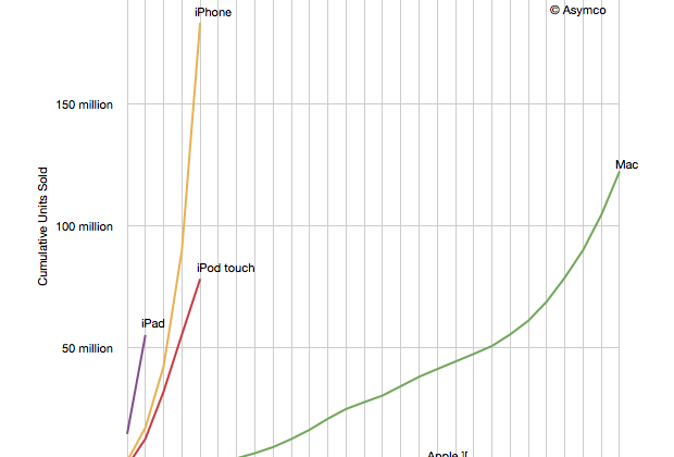 2011 iOS sales surpass every Mac ever sold