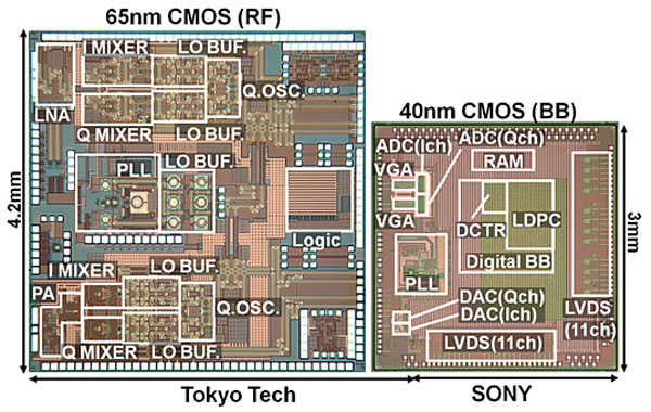 Sony and Tokyo Tech tip mobile chips with world's fastest data transfer rate