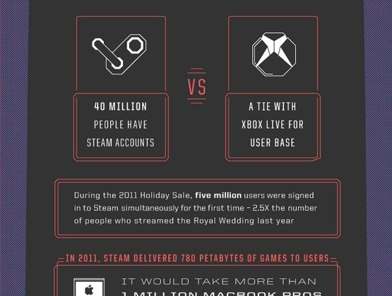 Valve's Steam analyzed in infographic