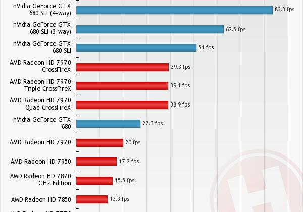 NVIDIA GeForce GTX 680 benchmarked in quad SLI