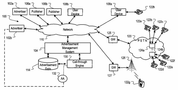 Google wins patent for ringback adverts
