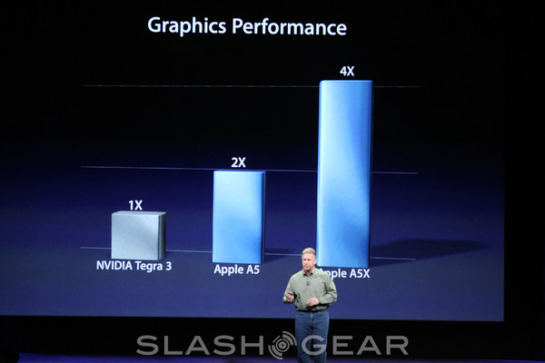 Apple iPad A5X processor confirmed: 4x the performance of Tegra 3