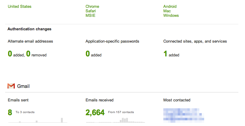 Google Account Activity tells you all they know
