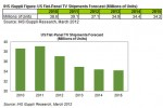 Flat-Panel TV Shipments to Fall for the First Time in 2012