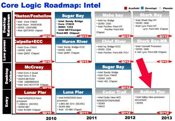 Leaked Intel roadmap outs Valley View chip - SlashGear