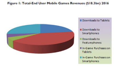 Juniper Research predicts $3.1 billion in tablet game revenue by 2014
