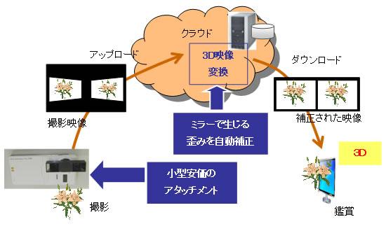 Fujitsu gadget converts smartphone 2D video to 3D