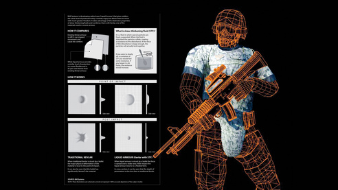 Liquid body armor more effective than Kevlar
