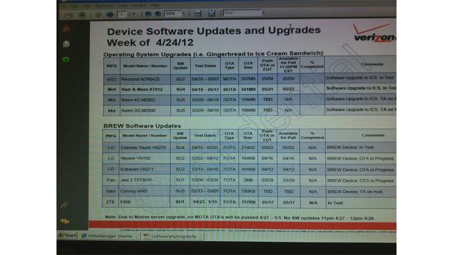 Verizon roadmap leak reveals ICS updates in May
