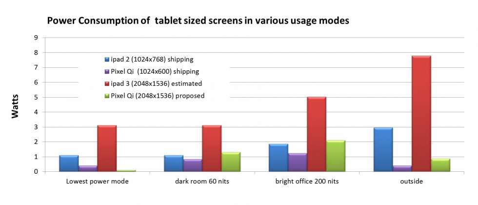 Pixel Qi teases ultra-frugal Retina Display rival