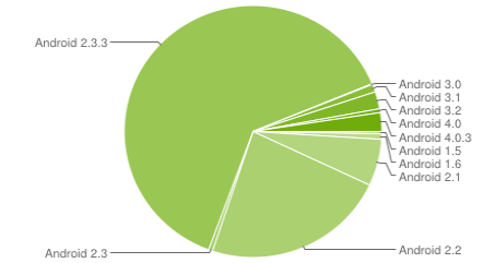 Ice Cream Sandwich now on 2.9% of all Android devices