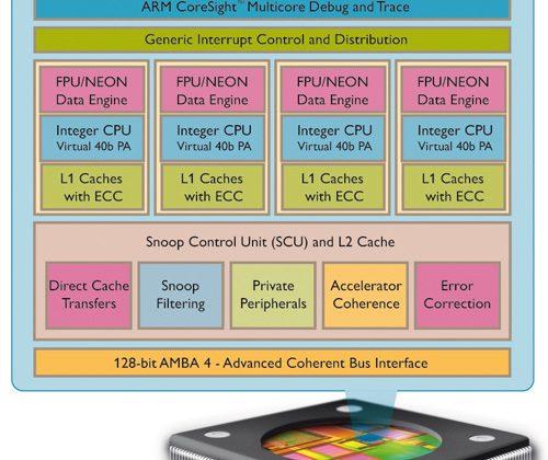 ARM unveils quad-core Cortex-A15 chip