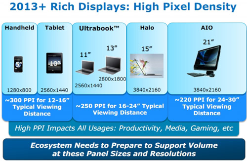 Intel VP confirms Retina support in Ivy Bridge