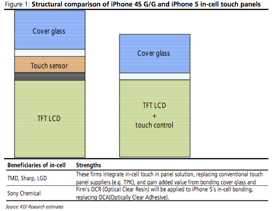 7.9mm thick iPhone 5 in Q3 tips analyst