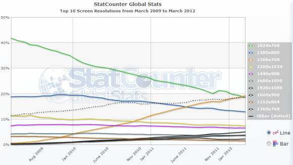 StatCounter: 1366×768 now the most popular resolution