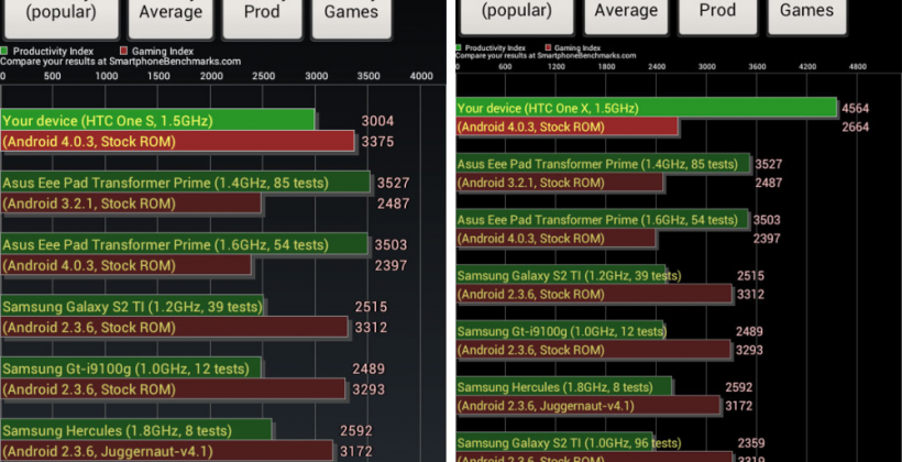 HTC One X vs HTC One S Benchmarking War
