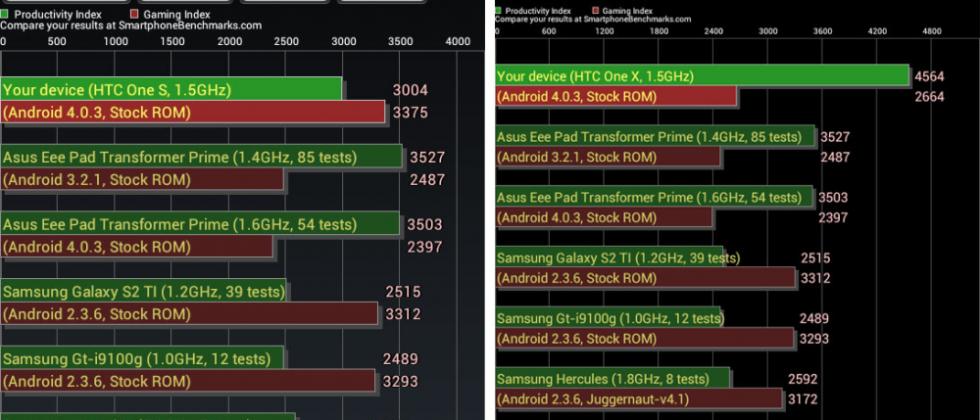HTC One X vs HTC One S Benchmarking War