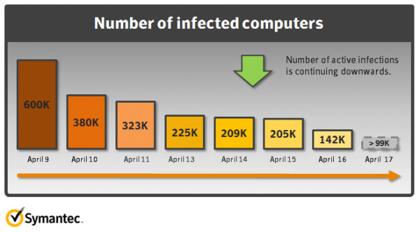 Symantec says about 140k Macs still infected with Flashback