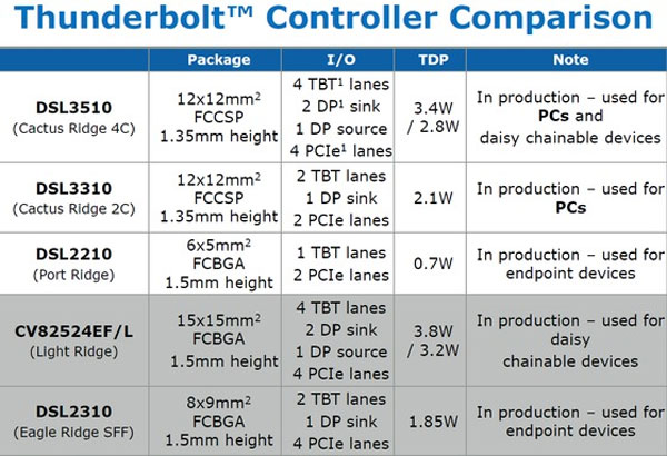 Intel's second-generation Cactus Ridge Thunderbolt controller ships