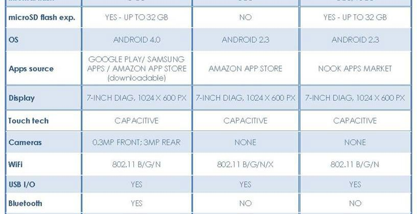 Samsung attacks 7-inch opponents to Tab 2