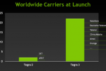 NVIDIA shows massive Tegra 3 launch growth