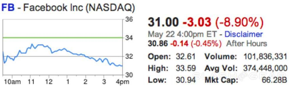 """""""In retrospect, it was incorrect"""" says NASDAQ on Facebook IPO"""