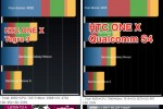 Galaxy S III Exynos quad-core benchmarked