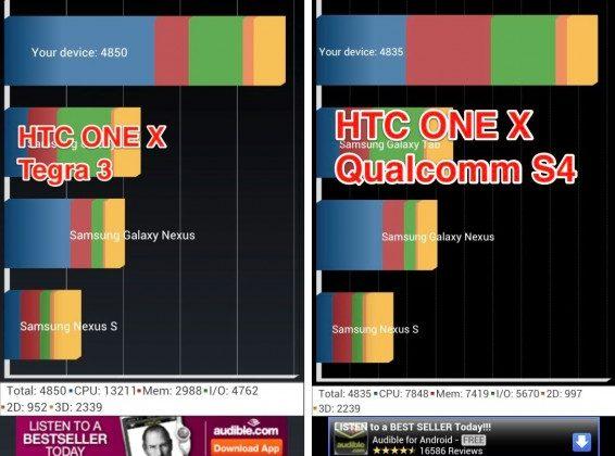 Galaxy S III Exynos quad-core benchmarked - SlashGear