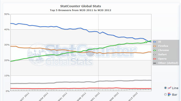 Google Chrome climbs to the top of browser heap