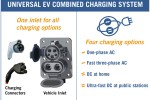 Automakers work together on faster EV charging system