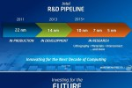 Intel roadmap reveals plans for 5nm chips