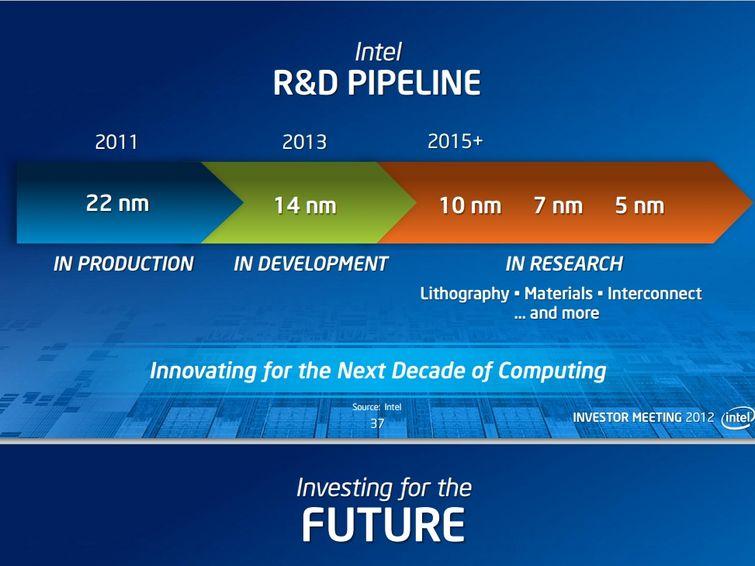 Intel roadmap reveals plans for 5nm chips - SlashGear