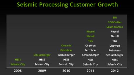 NVIDIA describes four pillars of Kepler GPU power