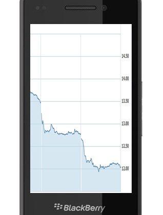 BlackBerry maker RIM's stock hits 8 year low