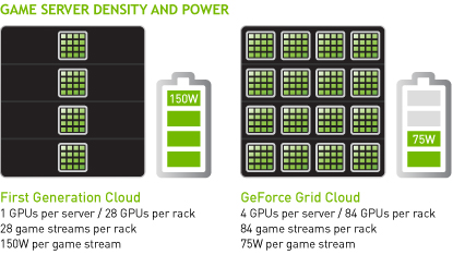 """NVIDIA: """"This will do for video games what cable television did for video"""""""
