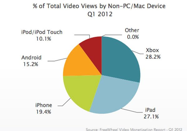 Xbox 360 is the most popular video player in the country