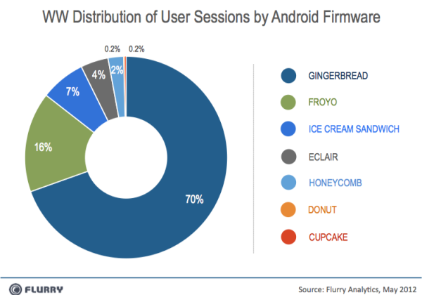 Apple developers out-weigh Android in pre-WWDC Flurry report