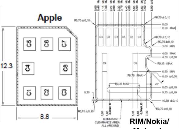 ETSI confirms selecting Apple's nano-SIM design