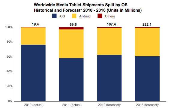 IDC forecasts strong iPad growth at expense of Android