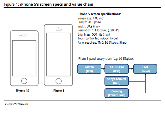 iPhone 5 to use skinny 4.08-inch display tips analyst