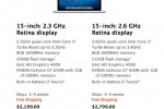 MacBook Pro with Retina shipping slips to 3-4 weeks