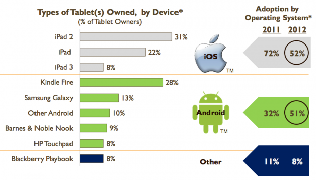 iOS and Android tablet usage level, reveals study