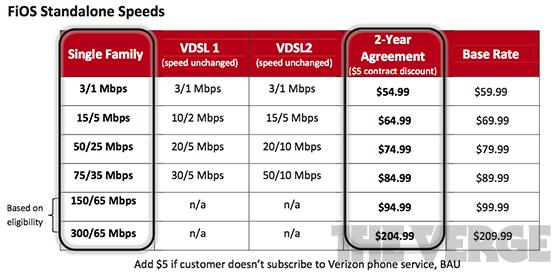 Details of 300 Mbps Verizon Fios plan leak