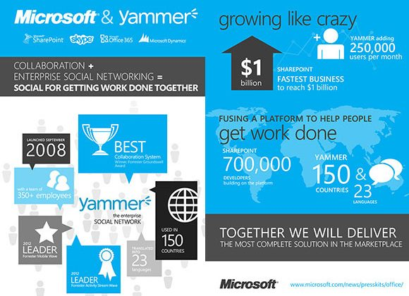 Microsoft acquiring Yammer for $1.2 billion