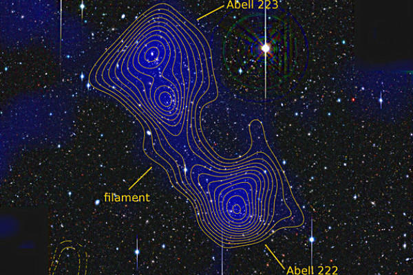 Dark matter found connecting galaxy clusters